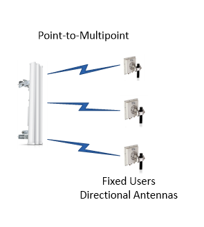 radio network point to multipoint